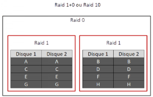 comparaison raid 10 et raid 01